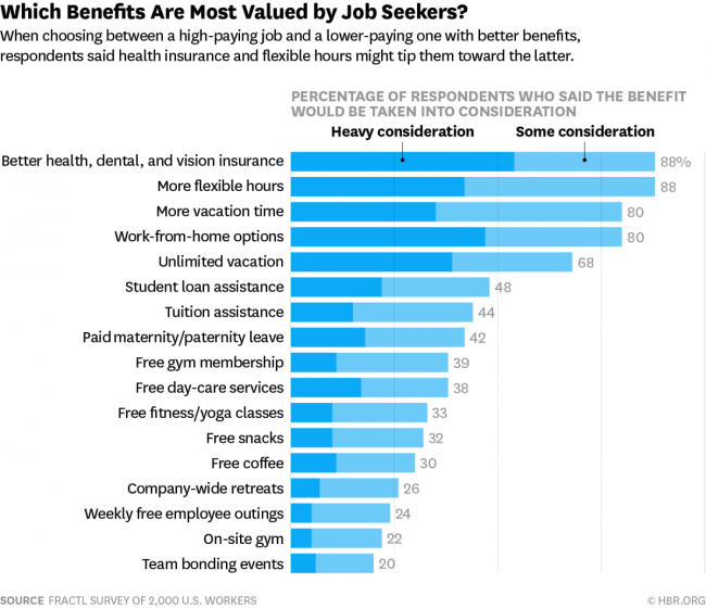 Most valued benefits by Job Seekers